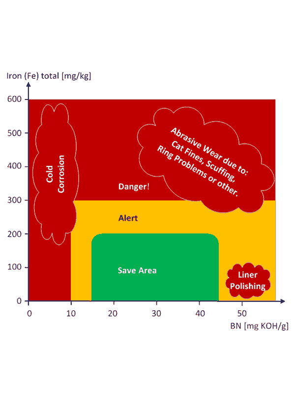 Diagram showing problem areas in dependence of BN and Iron values